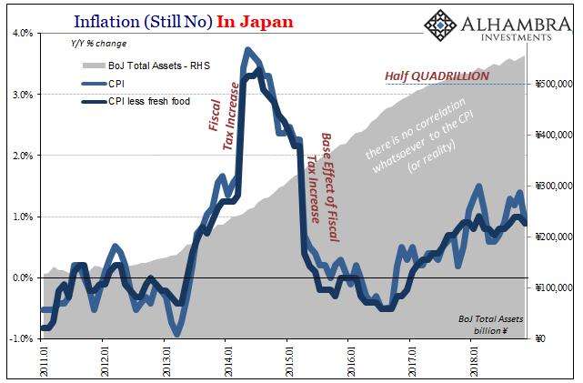 Japan CPI / Inflation, Jan 2011 - 2019
