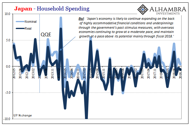 Japan Household Spending Nominal and Real, May 2012 - Dec 2018