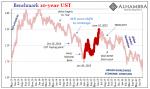 Benchmark 10-year UST 2013-2016