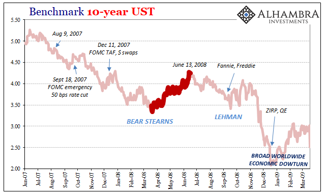 Benchmark 10-year UST 2007-2009