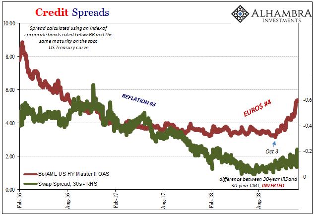 US Treasury Real Yields 2017-2018