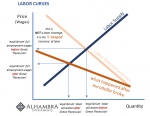 Labor Curves