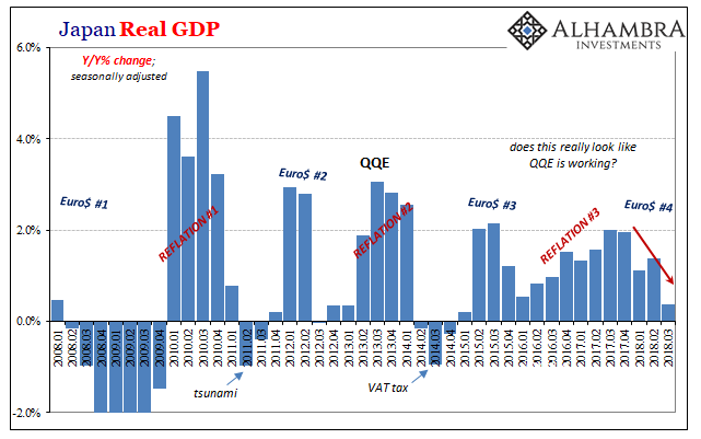 Japan Real GDP, QoQ Jan 2008 - 2019