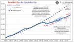 Real GDP in the Eurodollar Era 1993-2017