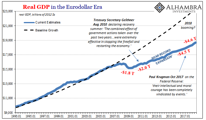 Real GDP in the Eurodollar Era 1993-2017
