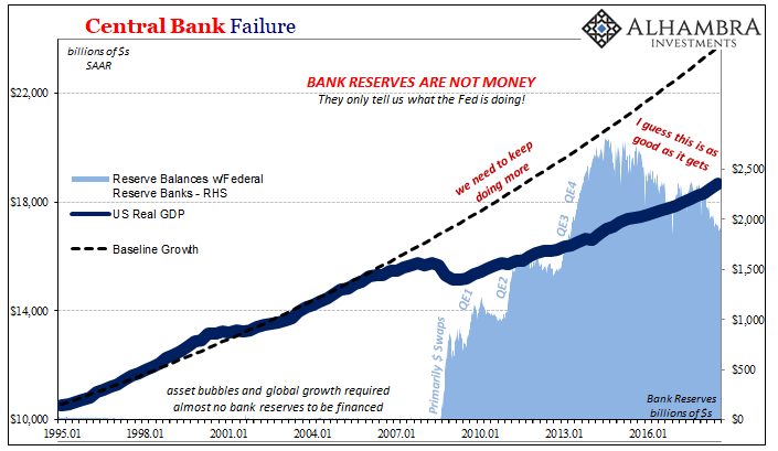 Central Bank Failure 1995-2016