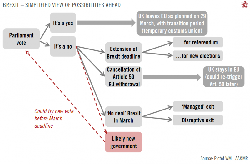 Brexit - Simplified view of possibilities ahead