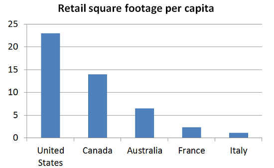 Retail Square Footage per Capita