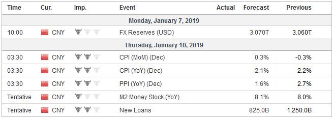Economic Events: China, Week January 07