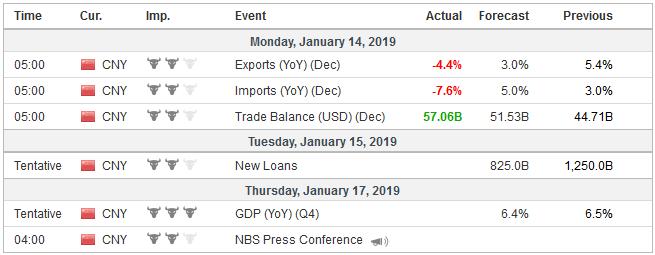 Economic Events: China, Week January 14