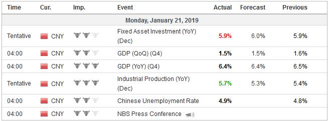 Economic Events: China, Week January 21
