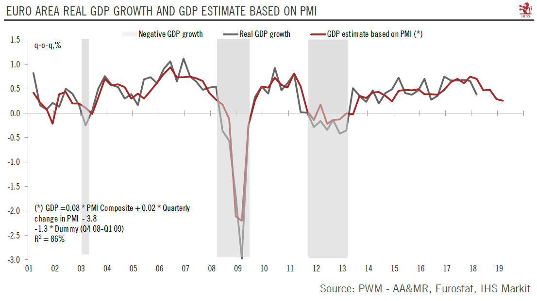 Euro Area Real GDP Growth and GDP Estimate Based on PMI 2001-2019