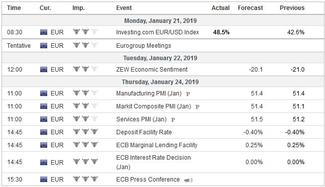 Economic Events: Eurozone, Week January 21