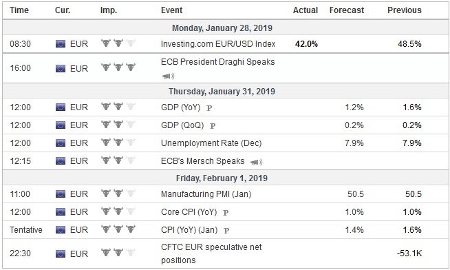 Economic Events: Eurozone, Week January 28