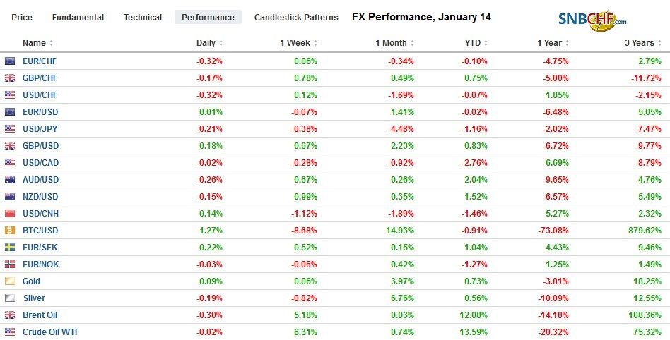 FX Performance, January 14