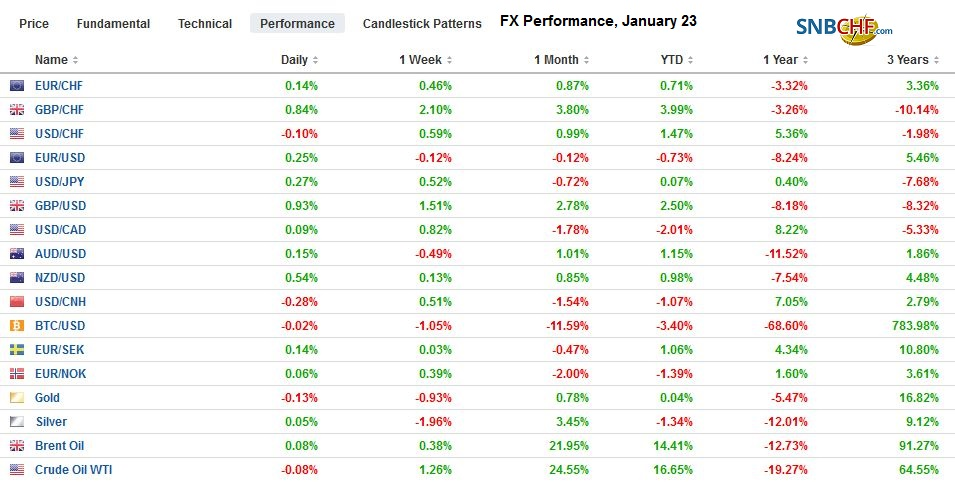 FX Performance, January 23
