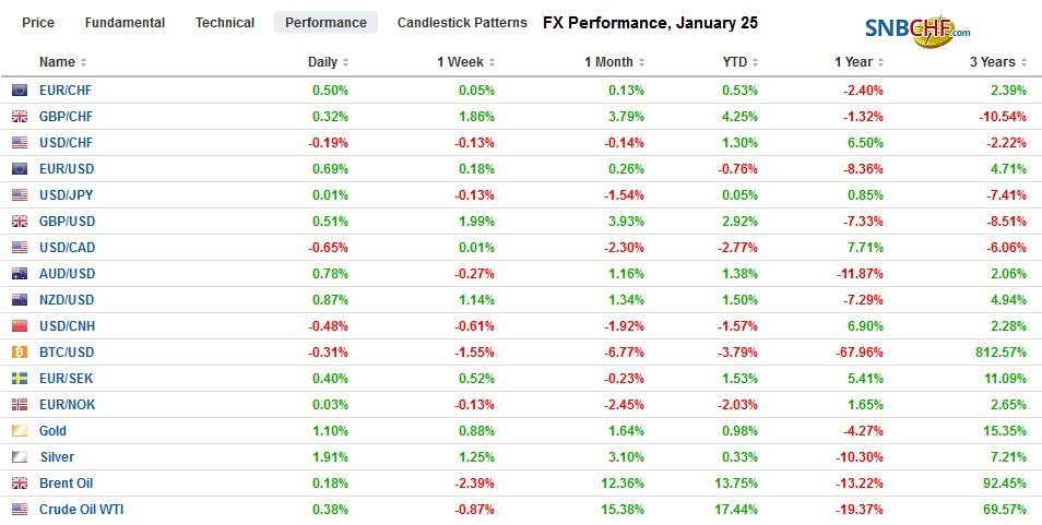 FX Performance, January 25