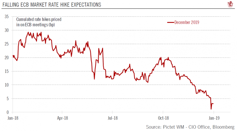 Falling ECB Market Rate Hike expectations 2018-2019