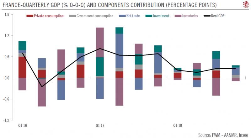 French Quarterly GDP, Q1 2016 - Q1 2018