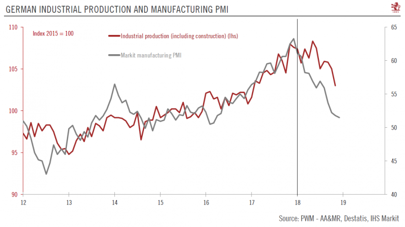 Germany Industrial Production and Manufacturing PMI, 2012 - 2018