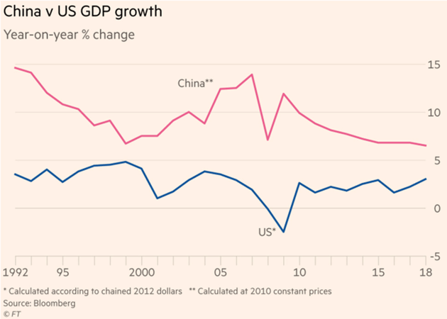 China vs. US GDP Growth, 1992 - 2018
