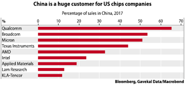 Percentage of Sales in China, 2017