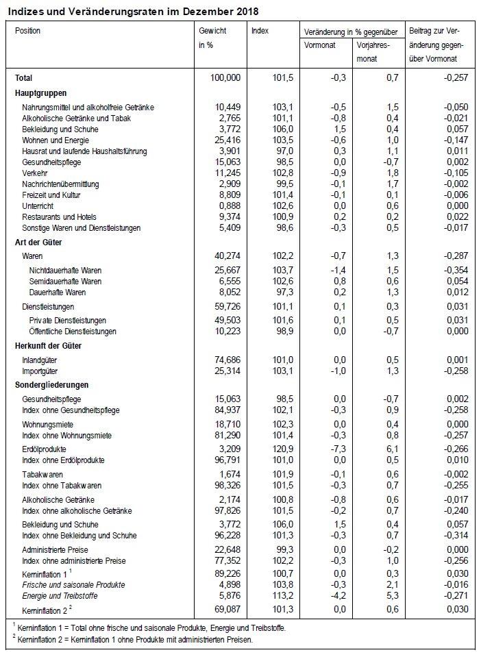 Indizes und Veränderungsraten im Dezember 2018