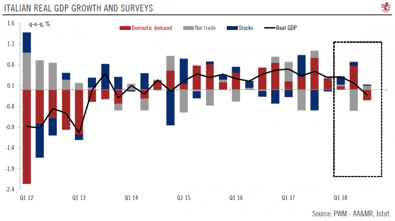 Italian Real GDP Growth and Surveys, Q1 2012-Q1 2018
