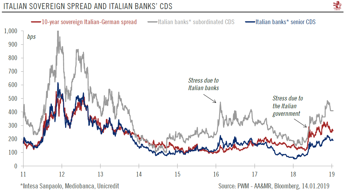 Italian Sovereign Spread and Italian Banks CDS 2011-2019
