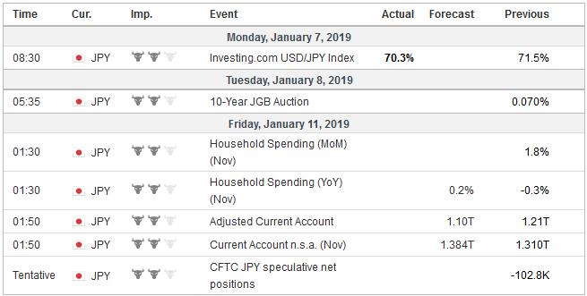 Economic Events: Japan, Week January 07