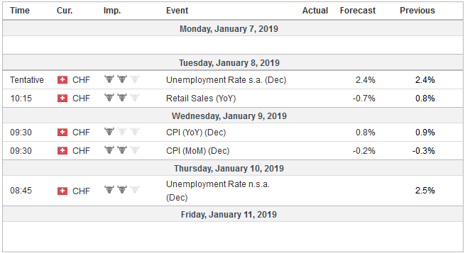 Economic Events: Switzerland, Week January 07