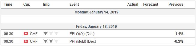 Economic Events: Switzerland, Week January 14