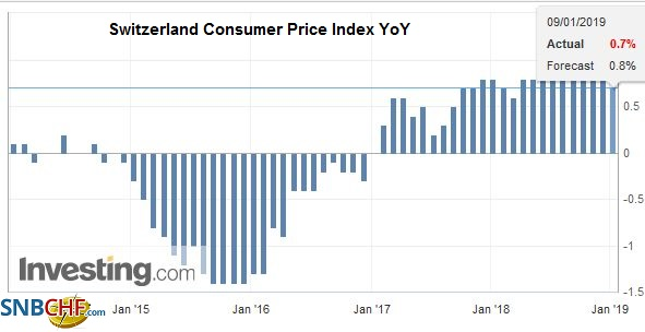 Switzerland Consumer Price Index (CPI) YoY, December 2018