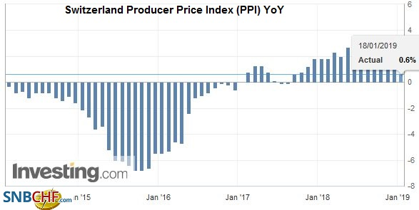 Switzerland Producer Price Index (PPI) YoY, December 2018