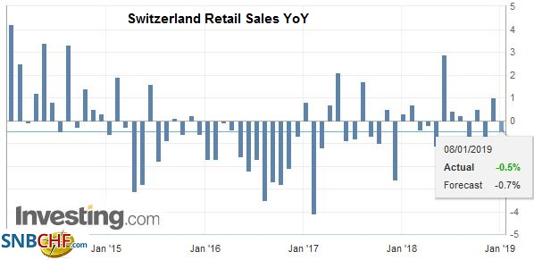 witzerland Retail Sales YoY, Nov 2018