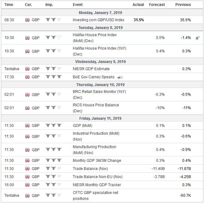 Economic Events: United Kingdom, Week January 07
