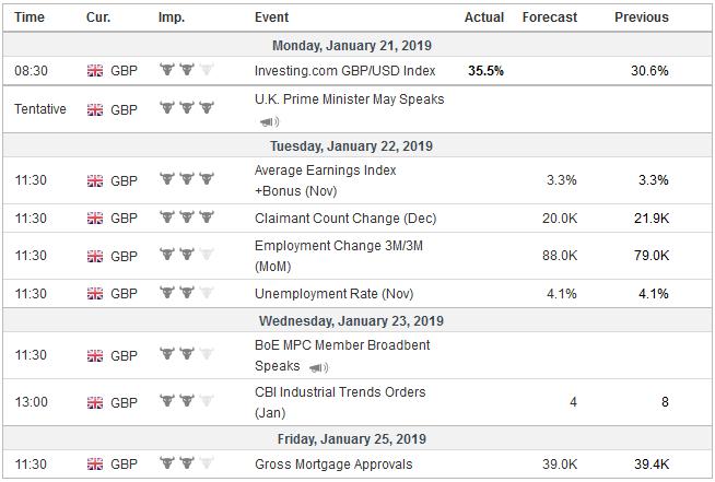 Economic Events: United Kingdom, Week January 21