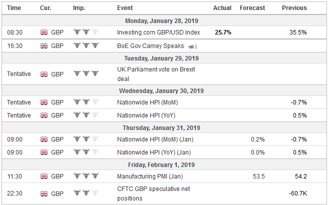 Economic Events: United Kingdom, Week January 28