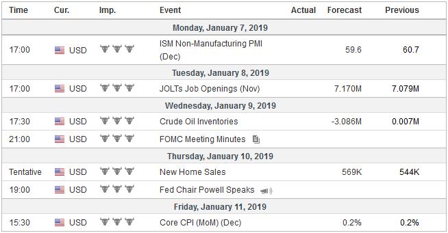 Economic Events: United States, Week January 07