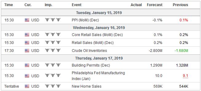 Economic Events: United States, Week January 14