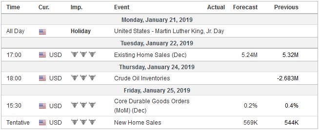 Economic Events: United States, Week January 21