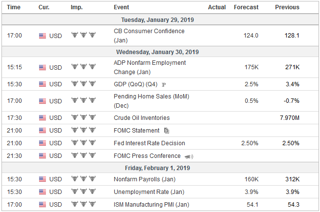 Economic Events: United States, Week January 28