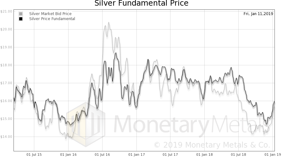Silver Fundamental Price