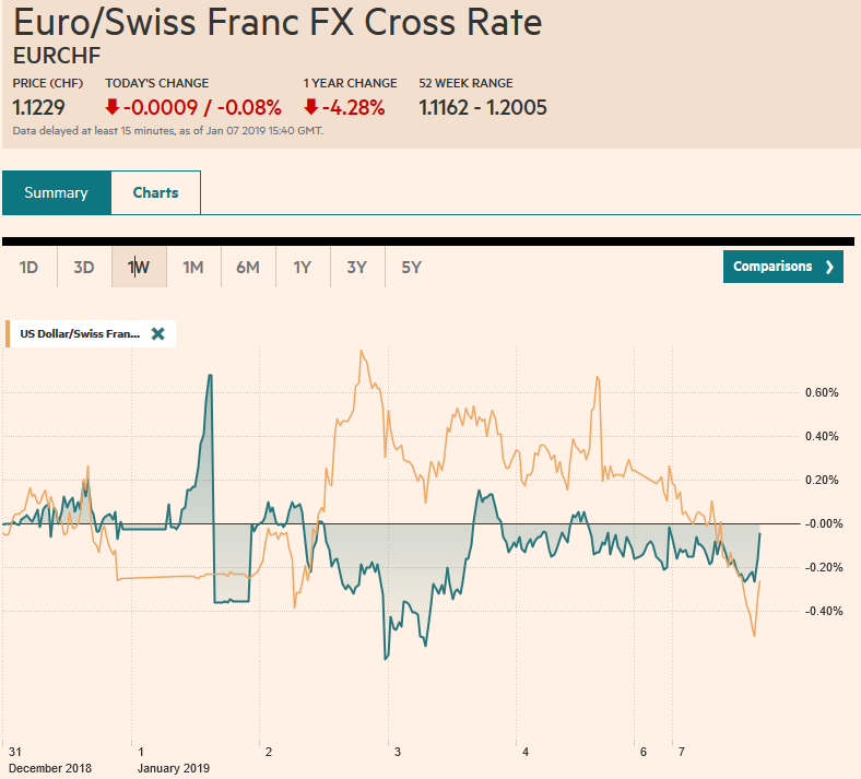 EUR/CHF and USD/CHF, January 07
