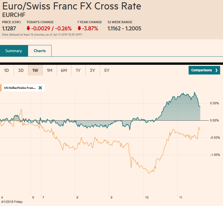 EUR/CHF and USD/CHF, January 11