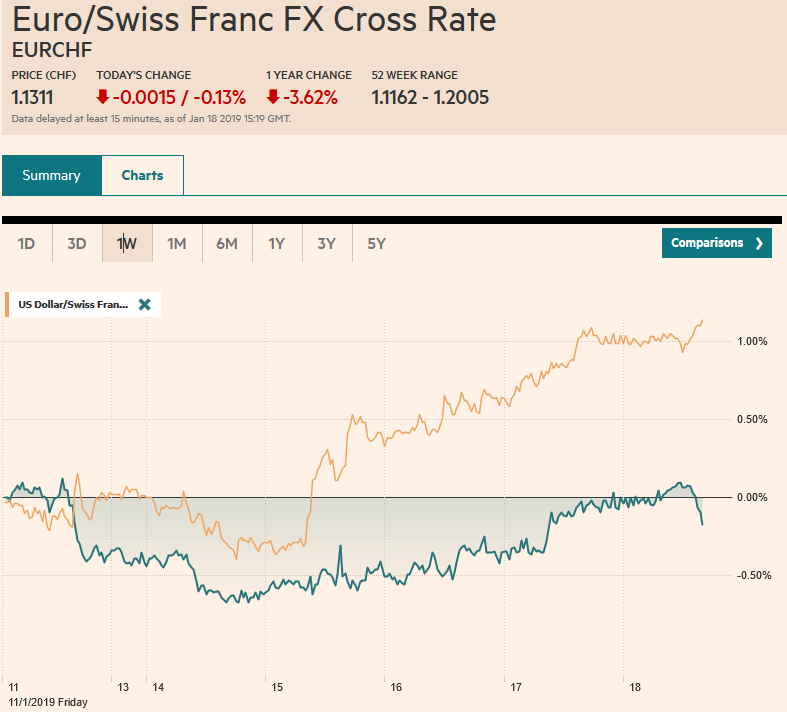 EUR/CHF and USD/CHF, January 18