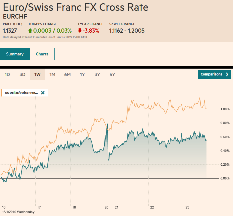 EUR/CHF and USD/CHF, January 23