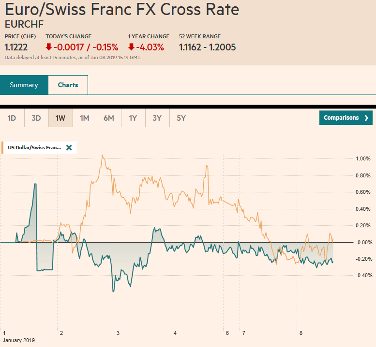 EUR/CHF and USD/CHF, January 8
