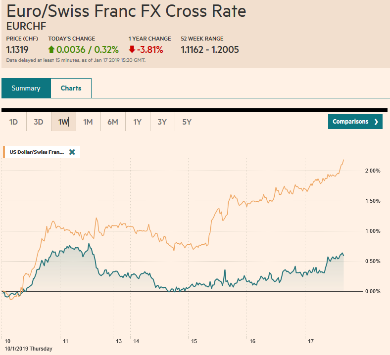 EUR/CHF and USD/CHF, January 17
