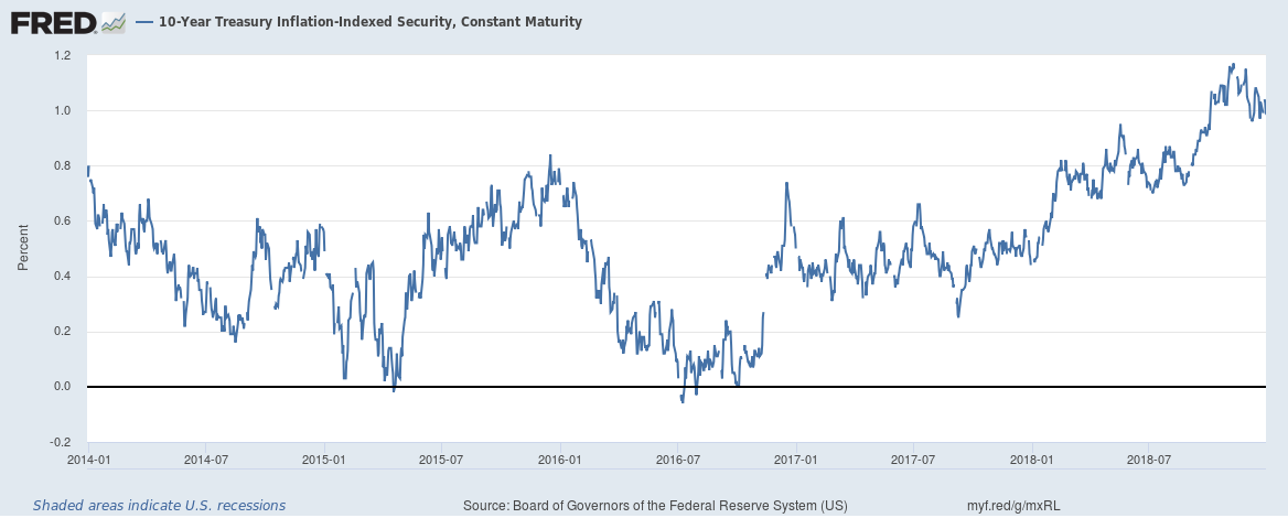 10-Year Treasury Inflation-Indexed Security 2014-2018